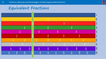 PLAYLIST - Equivalent Fractions and Simplifying Fractions