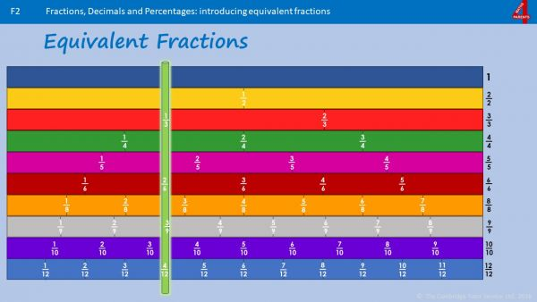 F2a - How to Find Equivalent Fractions and How to Simplify Fractions