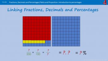 All Fractions linked with Decimals and Percentages