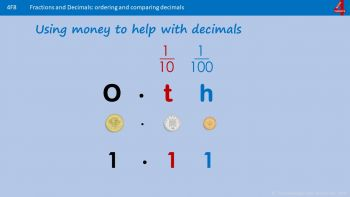 Fb6 - How to Recognise and Write Decimals and Fraction Equivalents