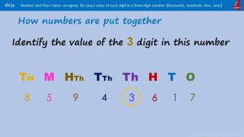 N3a - How to Recognise the Place Value of Digits and Partition